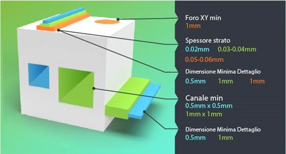3D printing feature-size dimensions